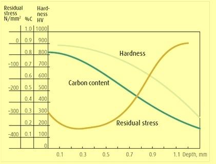 Hardness C  Residual stress