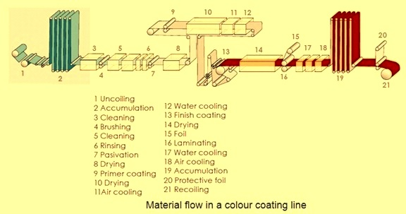 Material flow in colour coating line