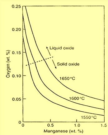 Mn-O graph