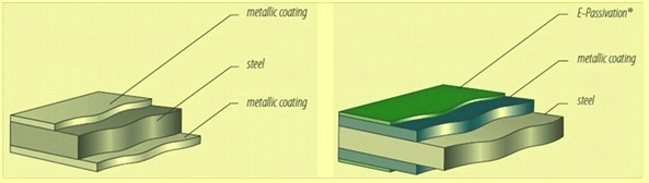 metal coating of steel