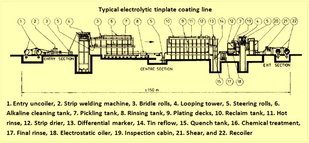 Electrolytic tinplate line