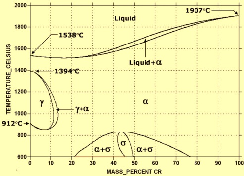 Fe-Cr phase diagram