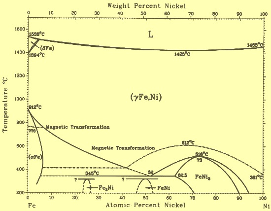 Fe-Ni phase diagram