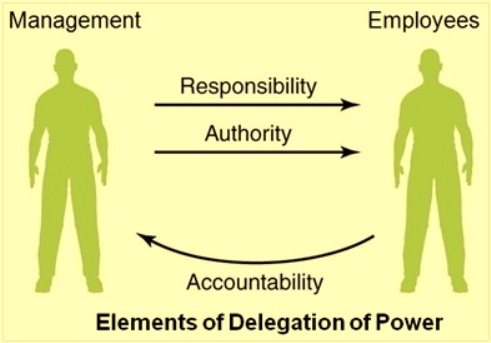 delegation of power