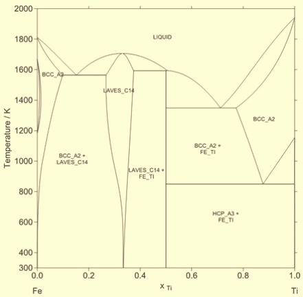 Fe-Ti phase diagram