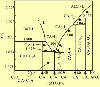 CaO-Al2O3 binary system