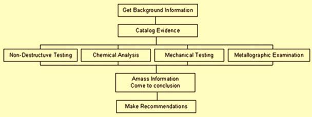 Failure analysis steps