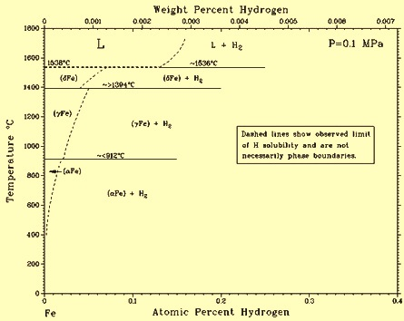 Fe-H phase diagram