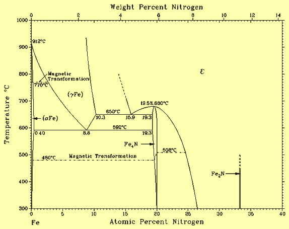 Fe -N phase diagram