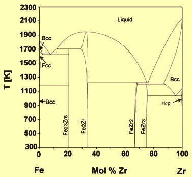 Fe v binary phase diagram