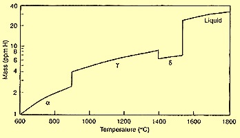 H solubility in iron