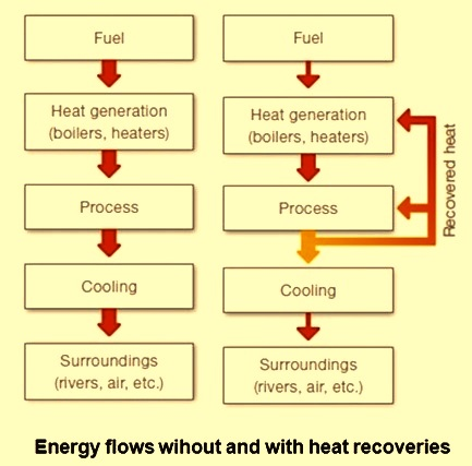 Energy flow with and without heat recovery