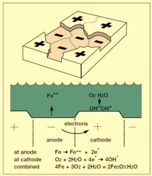 Oxygen corrosion