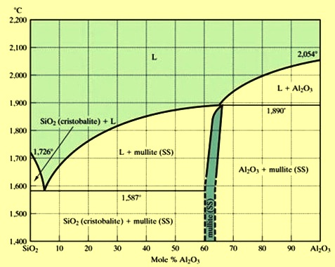 Silica Alumina phase diagram