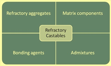 Components of refractory castables