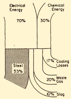 Heat balance of an EAF