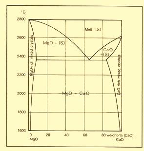 MgO- CaO equilibrium diagram
