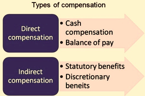 Image result for Meaning And Nature Of Compensation in hrm