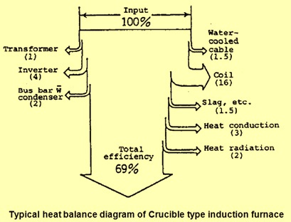 induction melting furnace circuit diagram circuit and