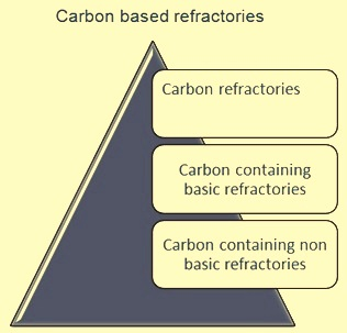 Carbon based refractories