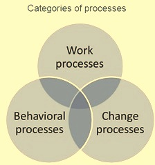 Categories of processes