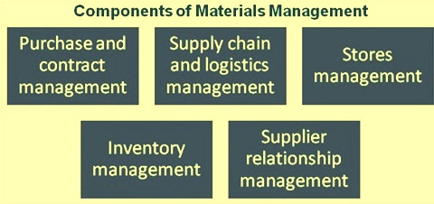 Components of material management