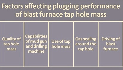 Factors affecting tap hole mass performance