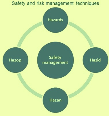 Safety and risk management techniques