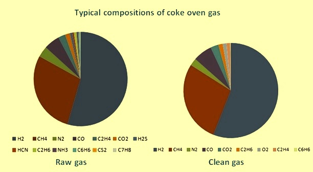 Typical composition of CO gas
