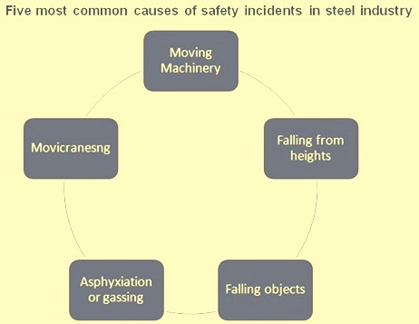 causes of safety incidents in steel industry
