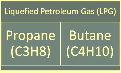 Liquefied Petroleum Gas- its Characteristics and Safety ...