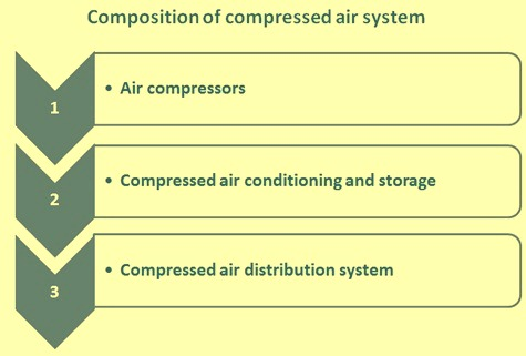 Composition of compressed air system