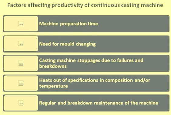 Factors affecting CCM productivity
