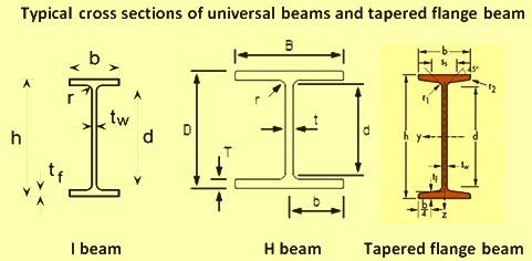 Comparison of cross section of universal beams