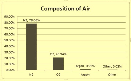 Composition of air 1