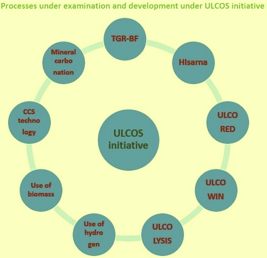 Processes under examination in ULCOS initiative