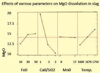 Effects of various parameters on MgO dissoloution