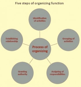 steps in organizing function Organizing, like planning, must be a carefully worked out and applied process this process involves determining what work is needed to accomplish the goal, ass.