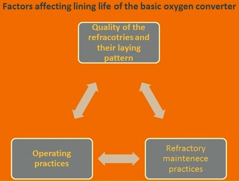 Factors affecting the lining life of converter
