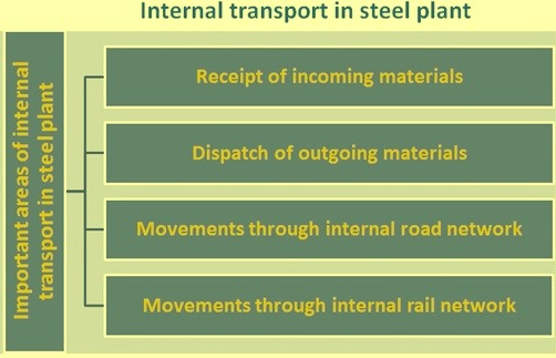 Internal transport in steel plant