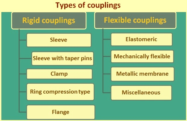 Types of couplings