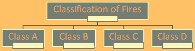 Clasification of fires