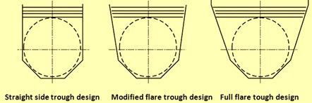 Design of semi cylindrical trough