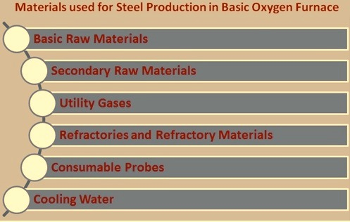 Materials used for steel production in BOF shop