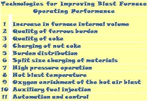 Technologies for improving BF performance