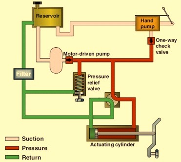 Image Result For Branch Control Valve
