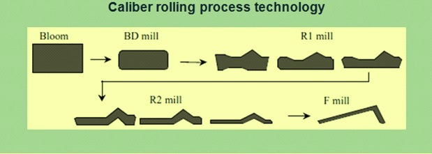 Caliber rolling process technology