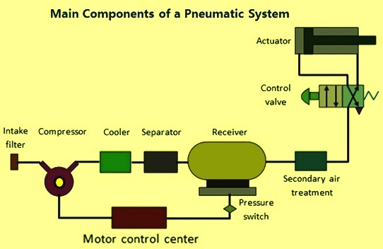 Basics Of Pneumatics And Pneumatic Systems Ispatguru Com