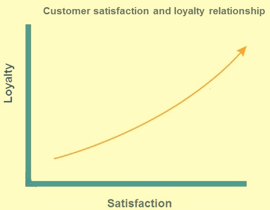 Customer satisfaction and customer lotalty