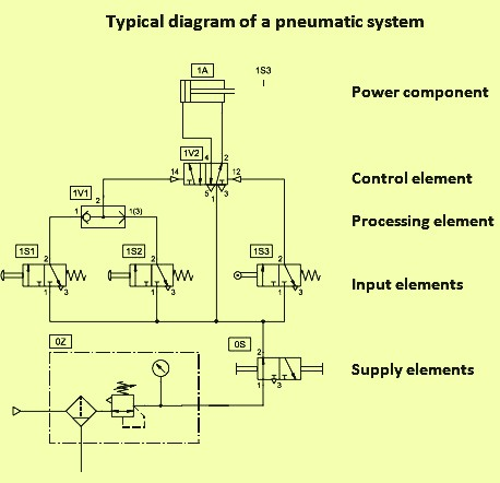 basics of pneumatics and pneumatic systems com diagram of a pneumatic system